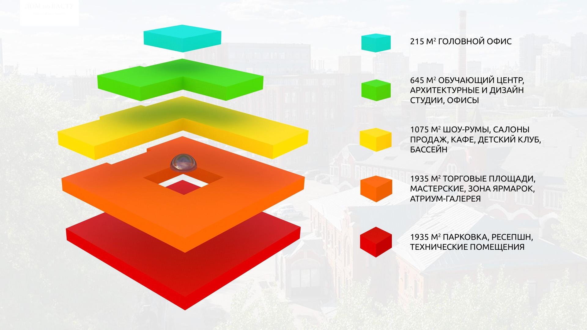 Изображение для проекта Концепт бизнес центра в промзоне 2105
