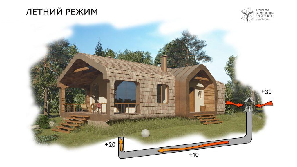 Летний режим пассивной геотермальной вентиляции