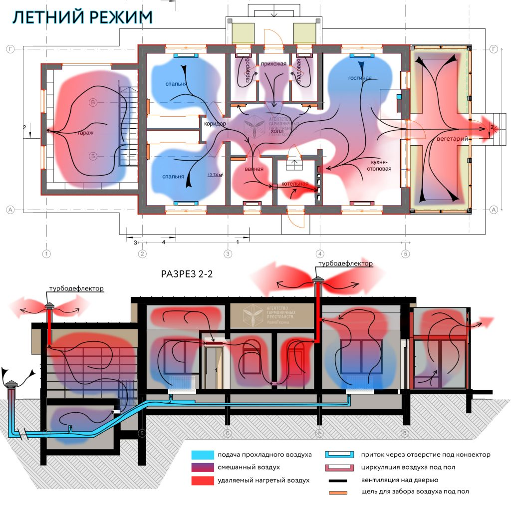 Пассивная приточной-вытяжная геотермальная вентиляция. Лето