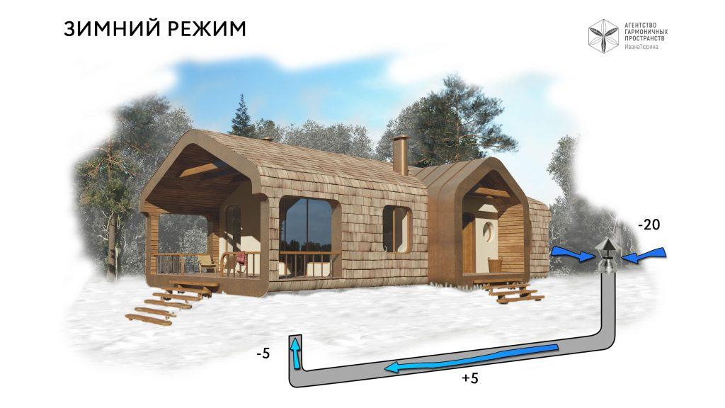 Зминий режим пассивной геотермальной вентиляции